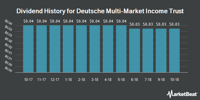 Dividend Payments by Quarter for Deutsche Multi-Market Income Trust (NYSE:KMM)