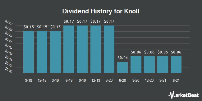 Dividend Payments by Quarter for Knoll (NYSE:KNL)