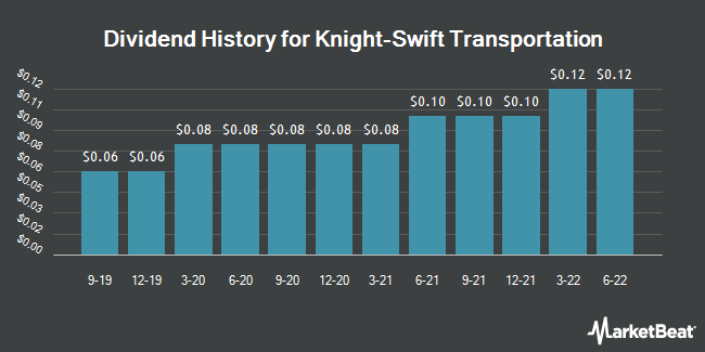 Dividend History for Knight-Swift Transportation (NYSE:KNX)