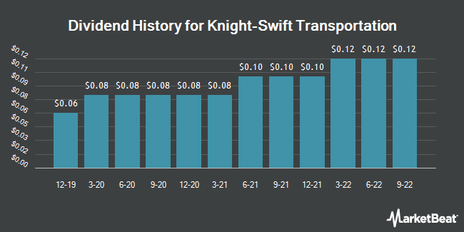 Dividend Payments by Quarter for Knight Transportation (NYSE:KNX)