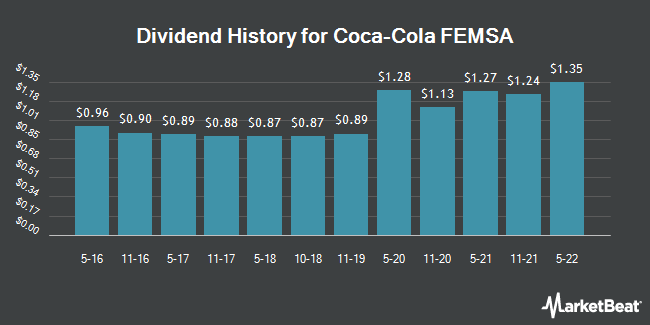Dividend Payments by Quarter for Coca Cola Femsa S.A.B. de C.V. (NYSE:KOF)