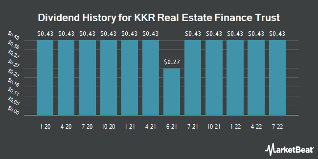 Dividend Payments by Quarter for KKR Real Estate Finance Trust (NYSE:KREF)