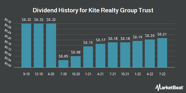 Dividend Payments by Quarter for Kite Realty Group Trust (NYSE:KRG)