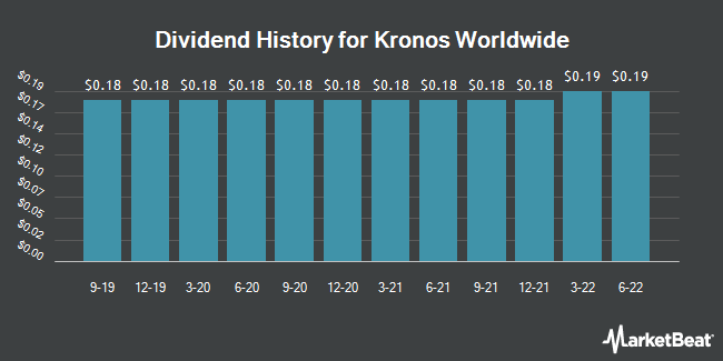 Dividend Payments by Quarter for Kronos Worldwide (NYSE:KRO)