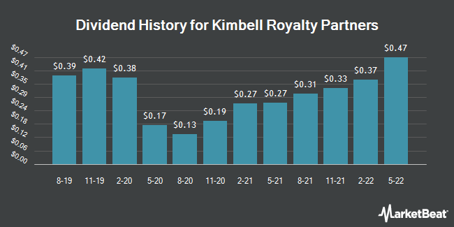 Dividend Payments by Quarter for KIMBELL ROYALTY (NYSE:KRP)