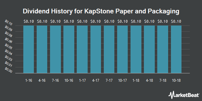 Dividend Payments by Quarter for KapStone Paper and Packaging (NYSE:KS)