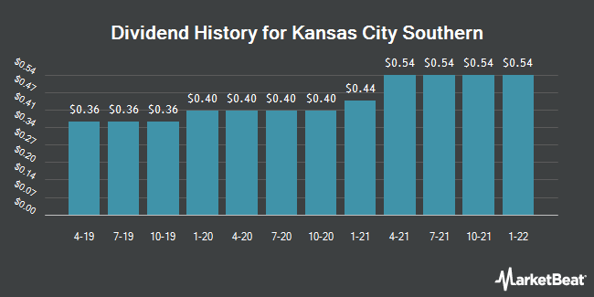 Dividend Payments by Quarter for Kansas City Southern (NYSE:KSU)