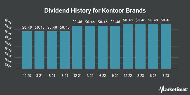 Dividend History for Kontoor Brands (NYSE:KTB)