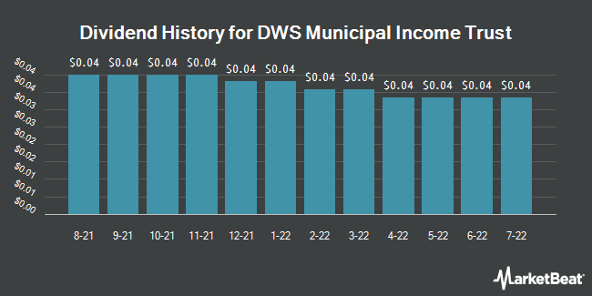 Dividend History for DWS Municipal Income Trust (NYSE:KTF)