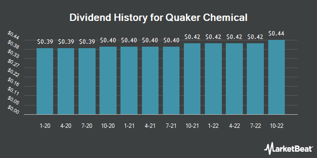 Dividend Payments by Quarter for Quaker Chemical (NYSE:KWR)