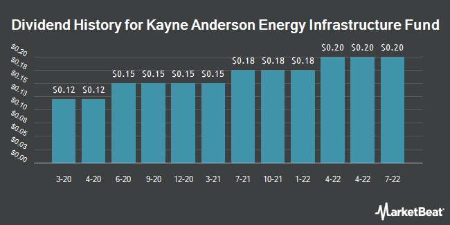 Dividend Payments by Quarter for Kayne Anderson MLP Investment (NYSE:KYN)