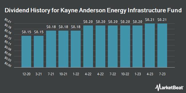 Dividend History for Kayne Anderson MLP Midstream Invstmnt (NYSE:KYN)