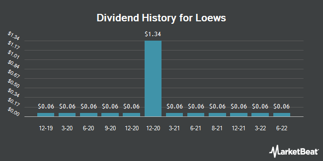Dividend Payments by Quarter for Loews (NYSE:L)