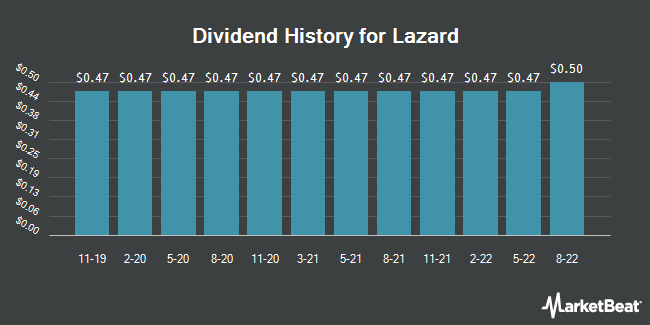 Dividend Payments by Quarter for Lazard (NYSE:LAZ)