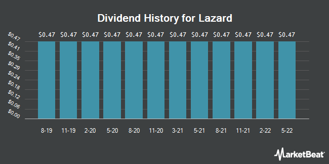 Dividend Payments by Quarter for Lazard Ltd (NYSE:LAZ)