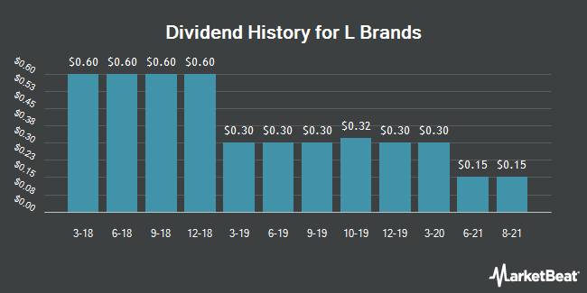 Dividend Payments by Quarter for L Brands (NYSE:LB)
