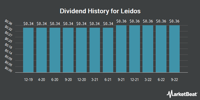 Dividend Payments by Quarter for Leidos Holdings (NYSE:LDOS)