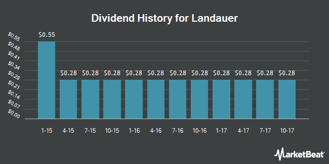 Dividend Payments by Quarter for Landauer (NYSE:LDR)