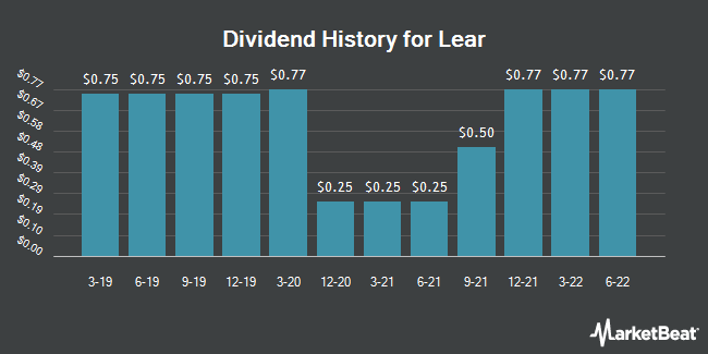 Dividend Payments by Quarter for Lear (NYSE:LEA)