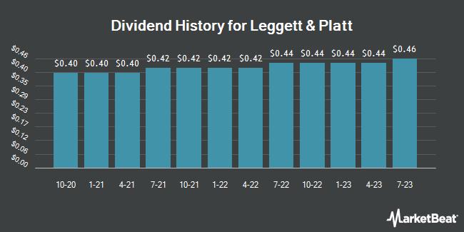 Dividend Payments by Quarter for Leggett & Platt, Incorporated (NYSE:LEG)
