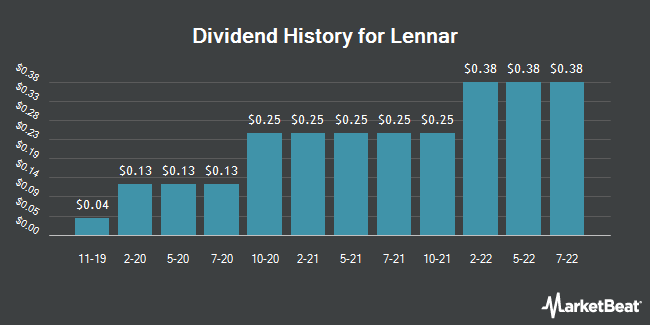 Dividend Payments by Quarter for Lennar (NYSE:LEN.B)