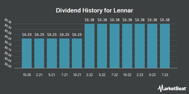 Dividend History for Lennar (NYSE:LEN.B)