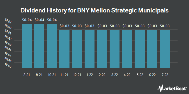 Dividend History for BNY Mellon Strategic Municipals (NYSE:LEO)