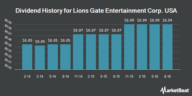 Dividend Payments by Quarter for Lions Gate Entertainment (NYSE:LGF)