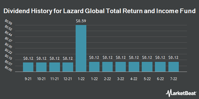 Dividend History for Lazard Global Total Return & Income Fund (NYSE:LGI)
