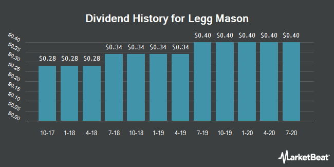 Dividend Payments by Quarter for Legg Mason (NYSE:LM)