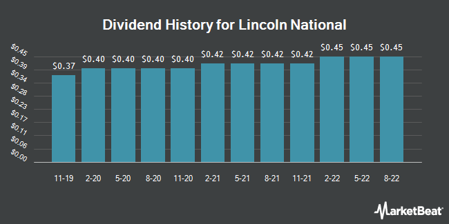 Dividend Payments by Quarter for Lincoln National Corporation (NYSE:LNC)