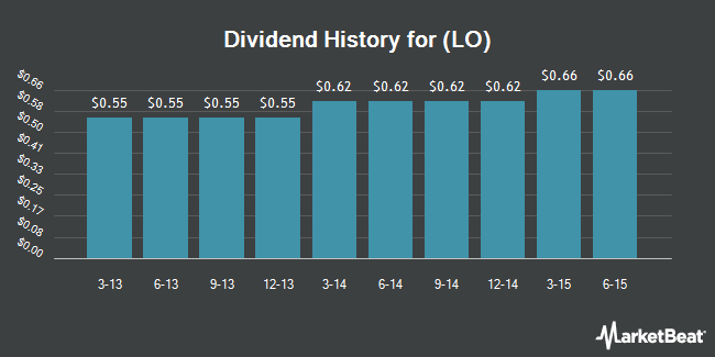 Dividend Payments by Quarter for Lorillard LLC (NYSE:LO)