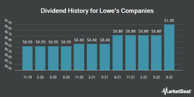 Dividend Payments by Quarter for Lowe`s Companies (NYSE:LOW)
