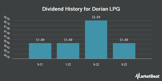Dividend Payments by Quarter for Dorian LPG (NYSE:LPG)