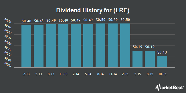 Dividend Payments by Quarter for LRR Energy (NYSE:LRE)