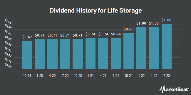 Dividend History for Life Storage (NYSE:LSI)