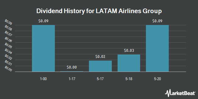 Dividend Payments by Quarter for LATAM Airlines Group S.A. (NYSE:LTM)