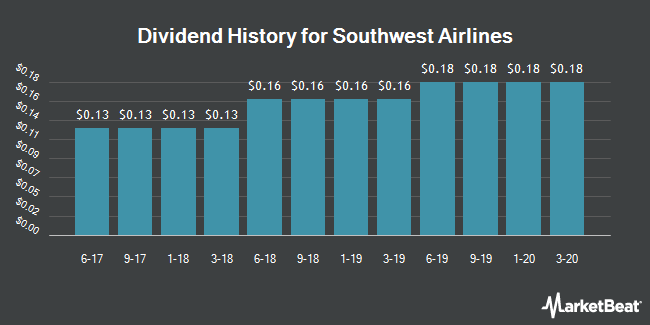 Dividend Payments by Quarter for Southwest Airlines Company (NYSE:LUV)