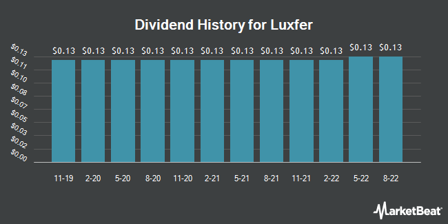 Dividend Payments by Quarter for Luxfer (NYSE:LXFR)