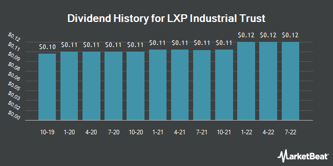Dividend Payments by Quarter for Lexington Realty Trust (NYSE:LXP)