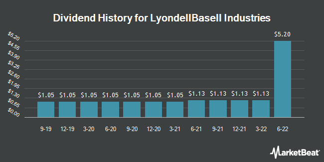 Dividend Payments by Quarter for LyondellBasell Industries (NYSE:LYB)