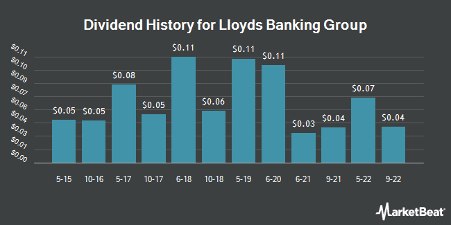 Dividend Payments by Quarter for Lloyds Banking Group (NYSE:LYG)