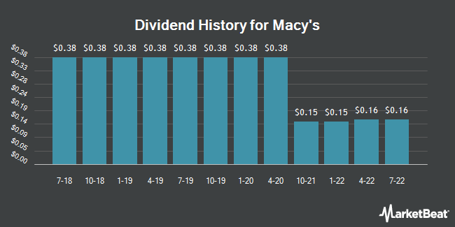 Dividend Payments by Quarter for Macy`s (NYSE:M)