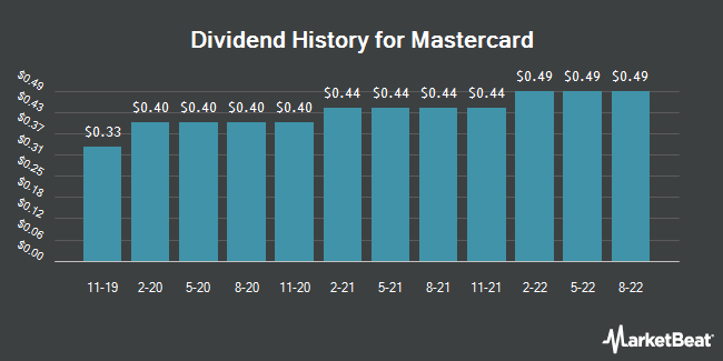 Dividend Payments by Quarter for Mastercard Incorporated (NYSE:MA)