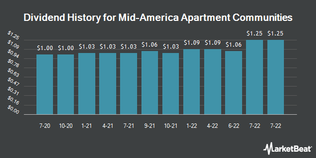 Dividend Payments by Quarter for Mid-America Apartment Communities (NYSE:MAA)