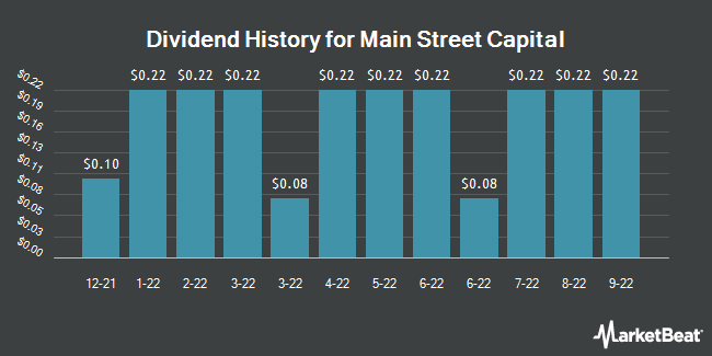 Dividend History for Main Street Capital (NYSE:MAIN)