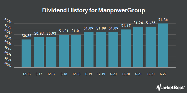 Dividend Payments by Quarter for ManpowerGroup (NYSE:MAN)