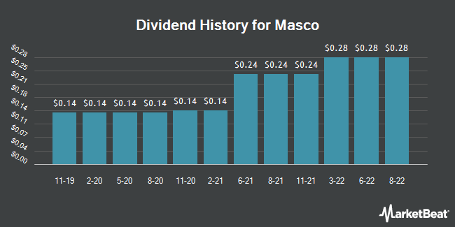 Dividend Payments by Quarter for Masco (NYSE:MAS)
