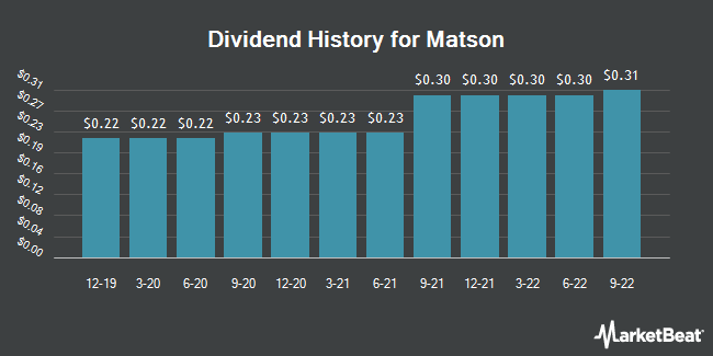 Dividend Payments by Quarter for Matson (NYSE:MATX)