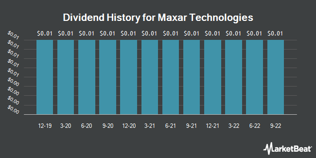 Dividend Payments by Quarter for Maxar Technologies (NYSE:MAXR)